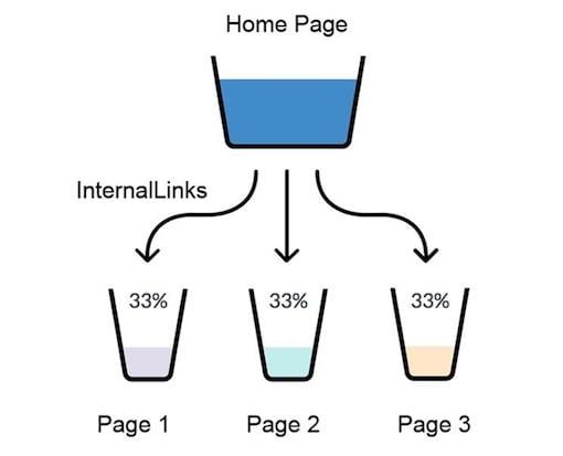 Οδηγός Google Analytics: 10 συμβουλές για να ενισχύσεις την κινηση και την κατάταξη της ιστοσελίδας σου 15